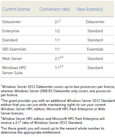 Windows Server 2012 transition rules