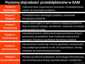 SAM_dojrzalosc_poziomy