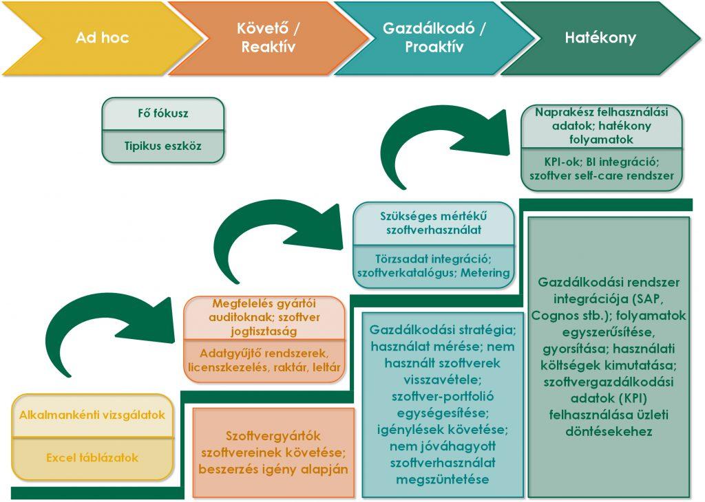 IPR-Insights SAM érettségi modell